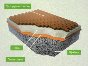 Укладка тротуарной плитки в Киришах